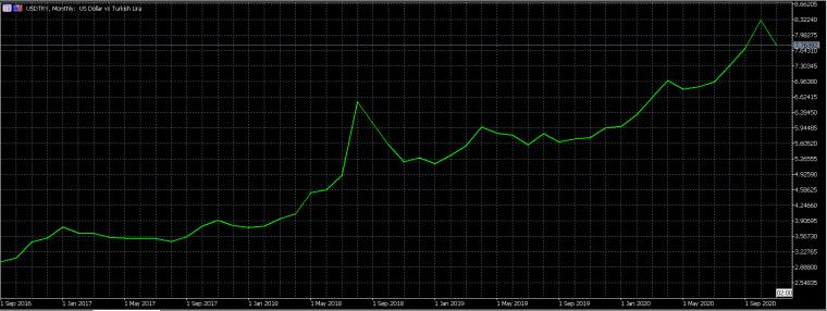USDTRY5年間のチャート