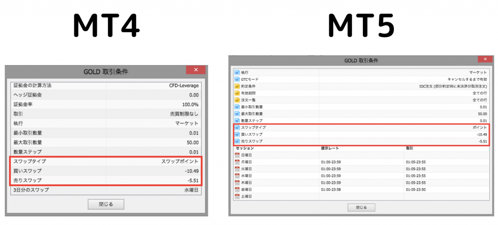 how to check the gold swap in MT4 and MT5 step2
