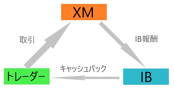 XMは自己アフィリエイト禁止?家族協力型の自己アフィリを徹底解説