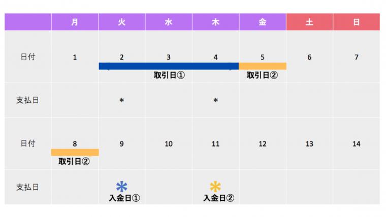 XM オートリベート 支払日 カレンダー