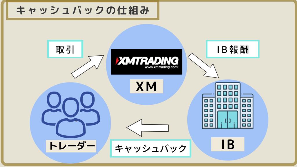 XM キャッシュバック 仕組み