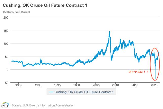 XMでオイルを取引するメリットは?5種類の原油商品を徹底解説