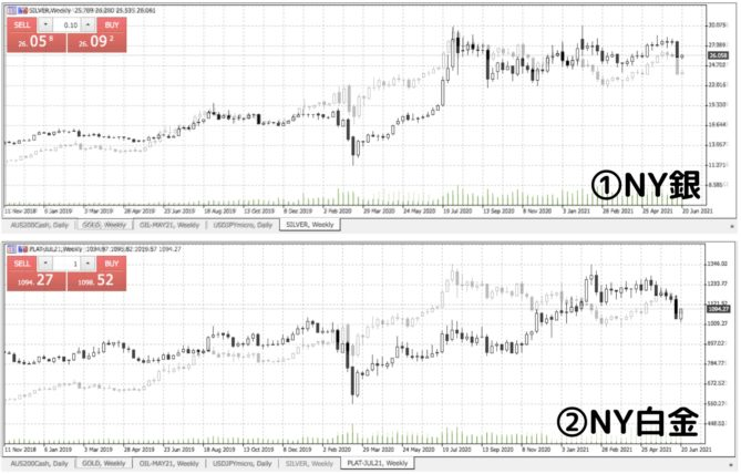 comparison of gold with silver and plat.