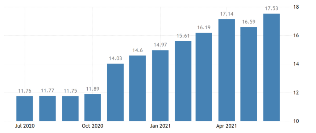 トルコのインフレ率