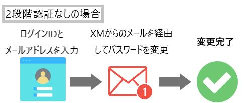 XMの2段階認証「セキュリティ質問・OTP認証」の設定方法を解説