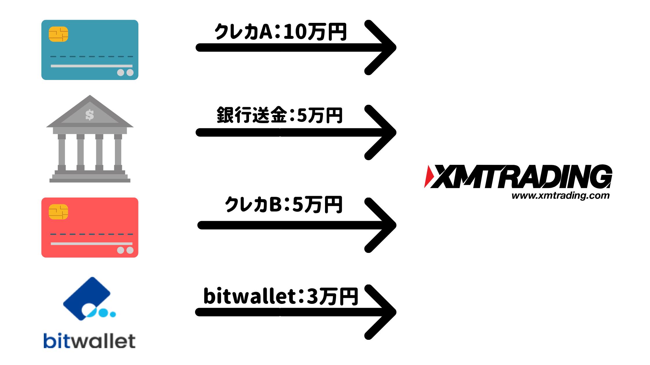 XMの入金・出金にはデビットカードがおすすめ!手順や注意点を解説
