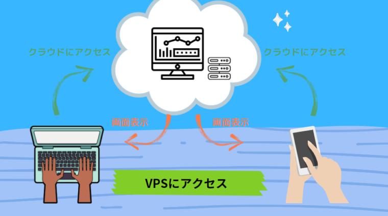 XMはVPSが無料?有料VPSとの違いや契約方法を徹底解説!