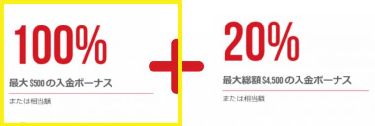 XM 入金ボーナス 100%
