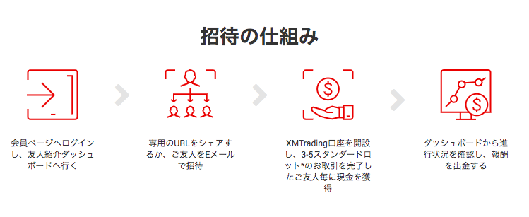 XMの新機能「MyWallet」を徹底解説!機能やメリットは?