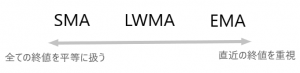 XM 移動平均線