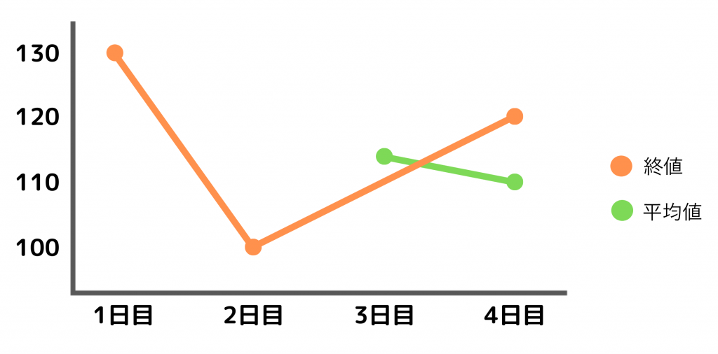 XM 移動平均線 SMA