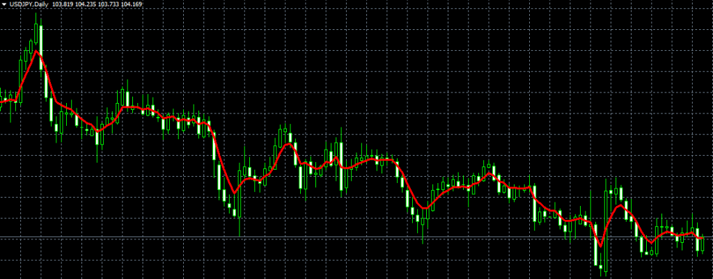XM 移動平均線 テクニカル