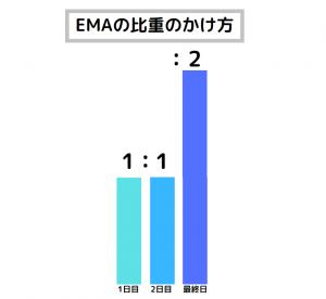 XM 移動平均線 EMA