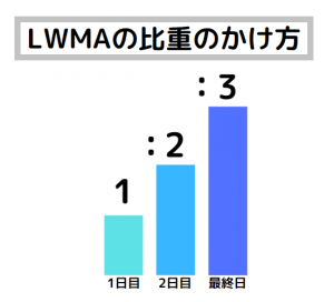 XM 移動平均線 LWMA