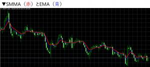 移動平均線とは?XMで使える4種類の移動平均線を徹底解説