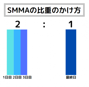 XM 移動平均線 SMMA