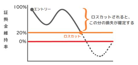 XMのフルレバレッジは危険?ハイレバトレードの手法と注意点を解説