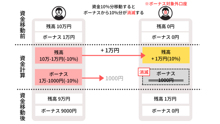 XMは口座間資金移動の手数料が0円!ボーナスも一緒に移動する?