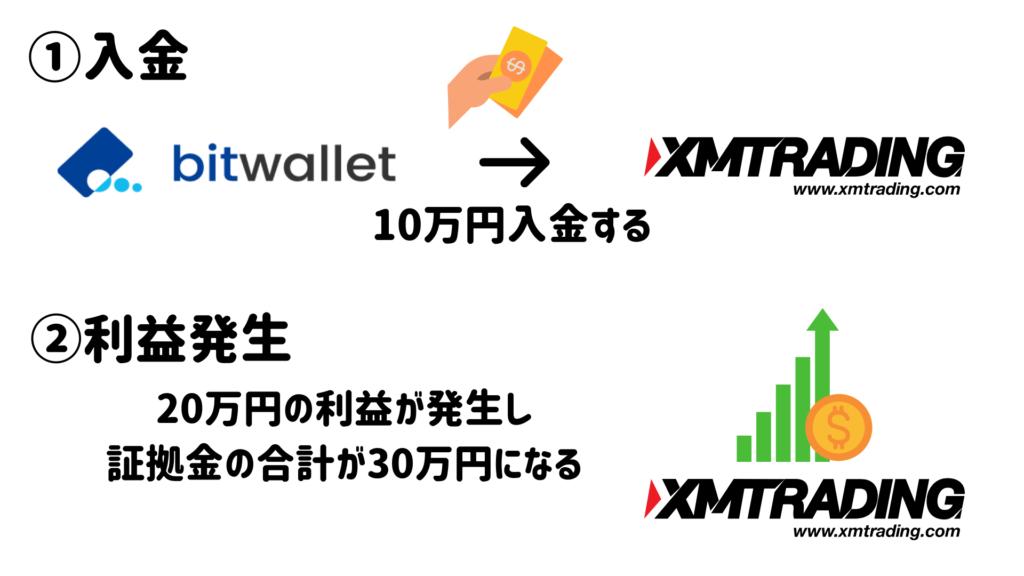 bitwallet(ビットウォレット)でXM口座から出金する方法