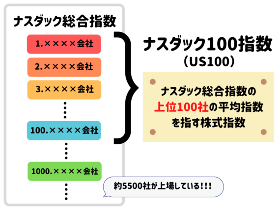 XMでのナスダック(US100)取引方法•時間•証拠金をご紹介