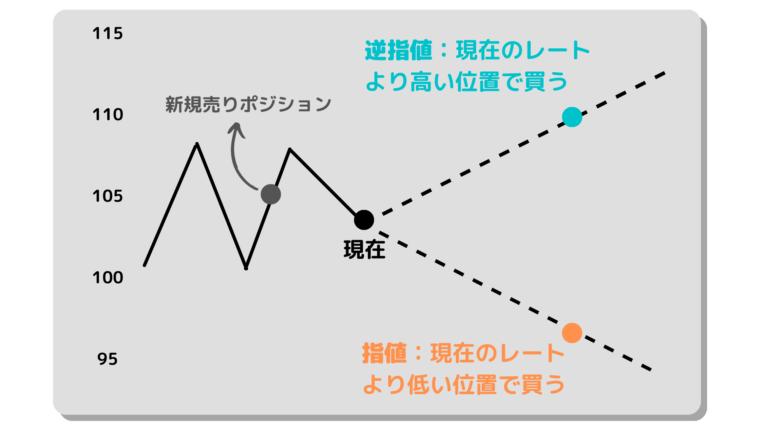 XMの注文方法って?MT4/MT5での取引方法を画像付きで解説
