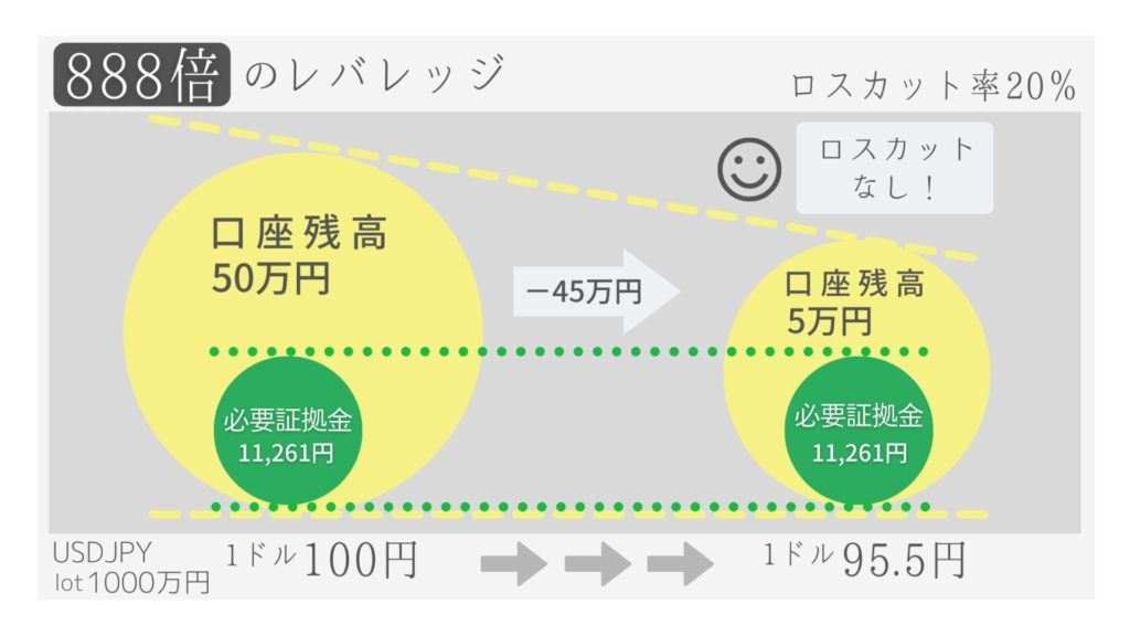 XM レバレッジ 888倍