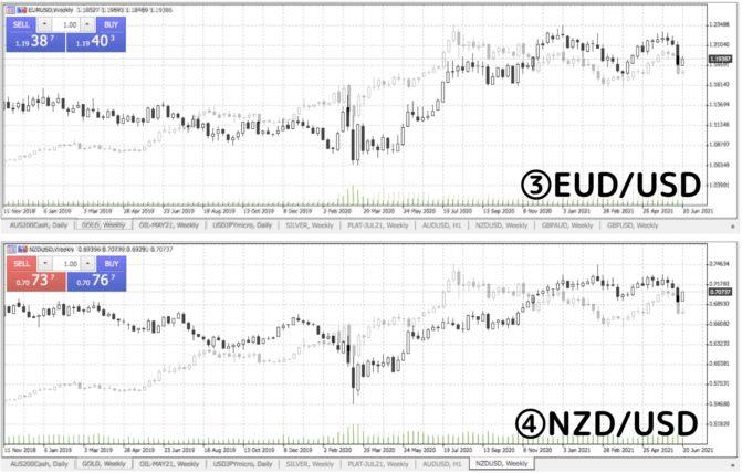 comparison of gold with EUDUSD and NZDUSD