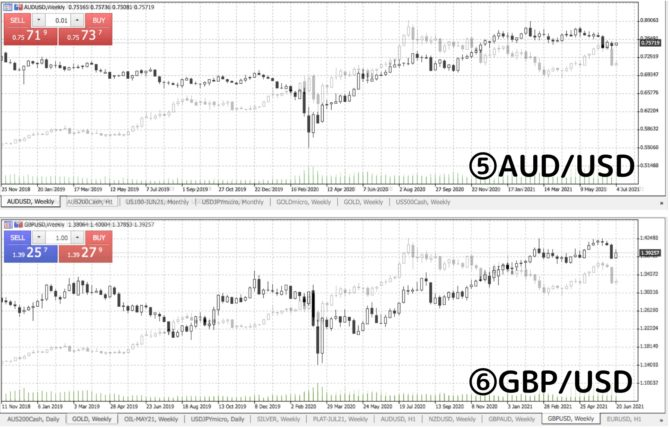 comparison of gold with AUDUSD and GBPUSD