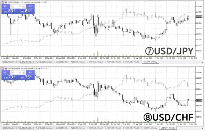 comparison of gold with USDJPY and USDCHF.